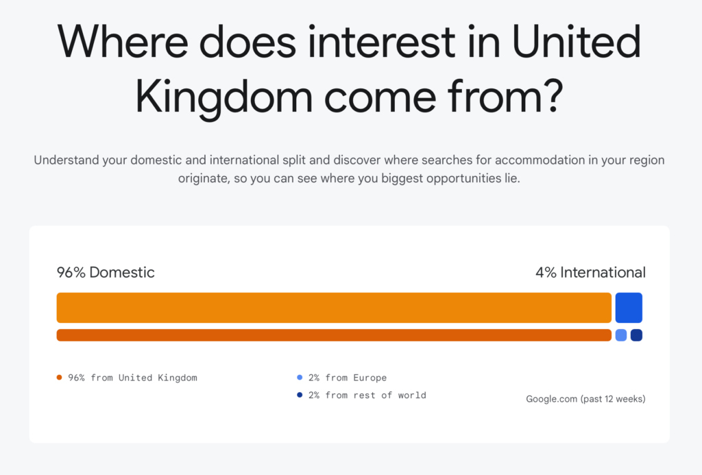 Where does travel interest in United Kingdom come from