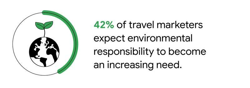 sustainable travel and marketing